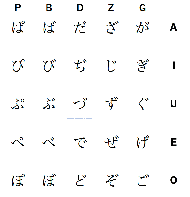Hiragana Voiced Consonants chart