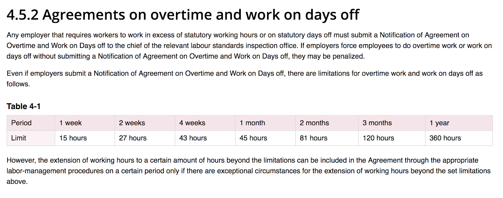 Chart; agreements on overtime and work on days off, as per government of Japan