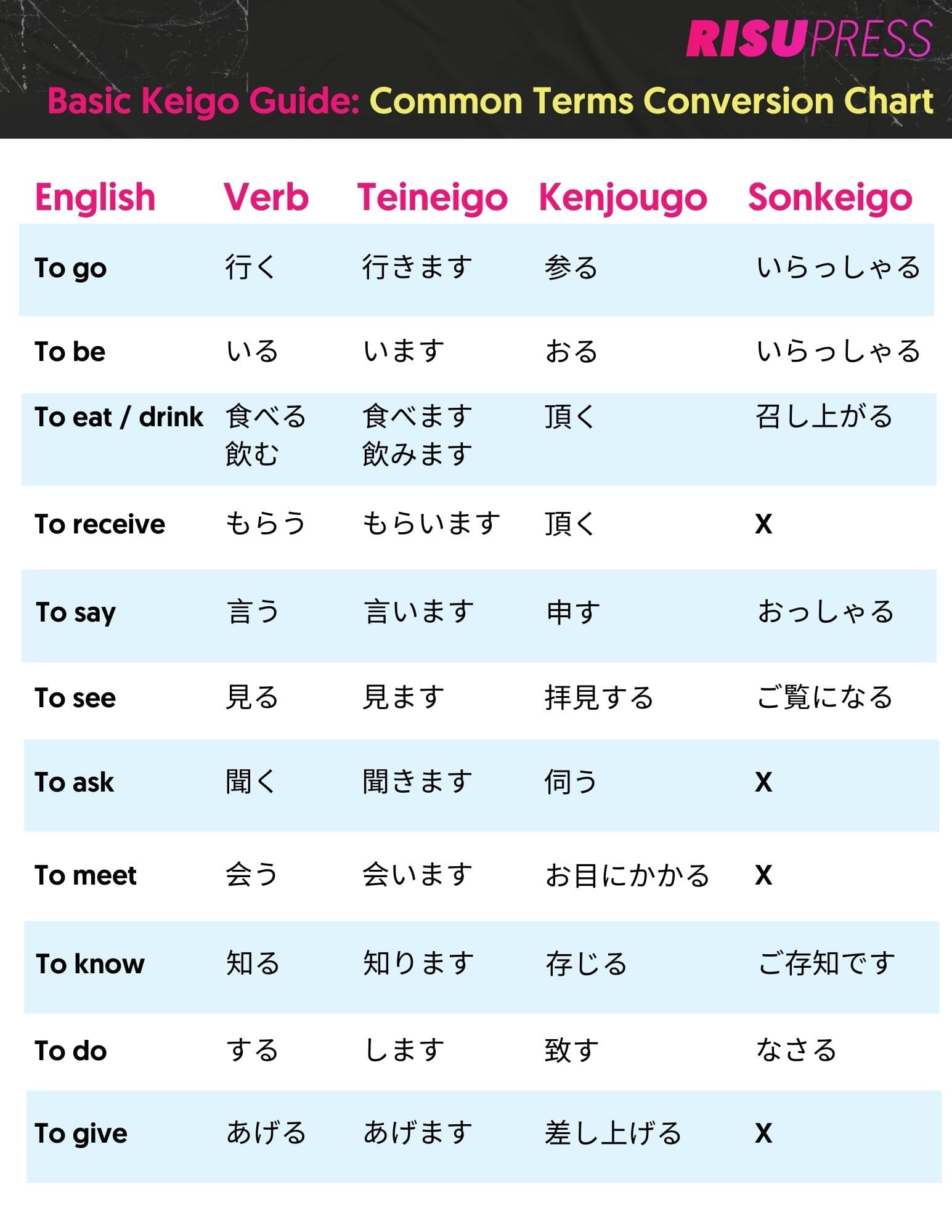 Chart outlining common terms in Japanese and their conversion to keigo
