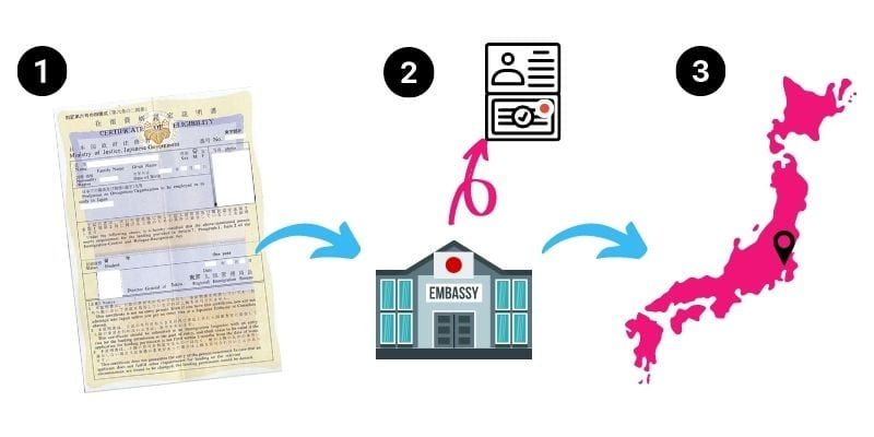 Infographic outlining the process of exchanging a COE for a Japanese visa
