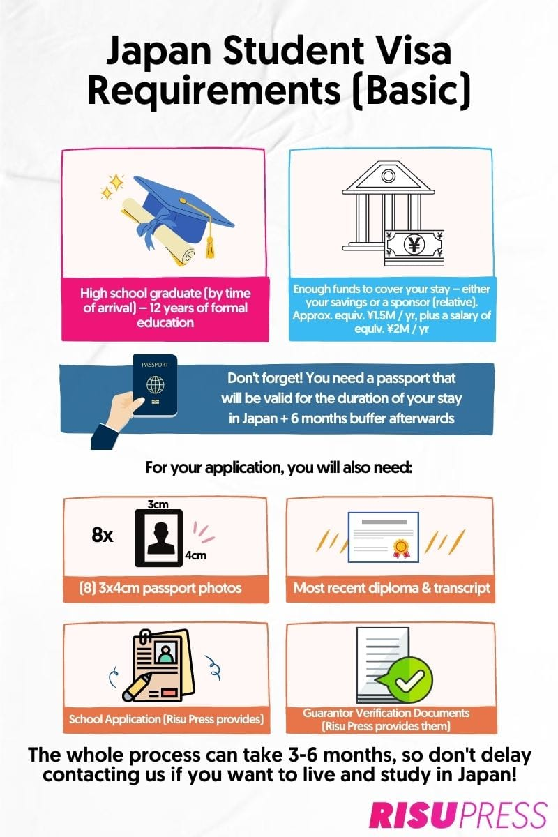 Infographic outlining the basic requirements to get a Japanese student visa
